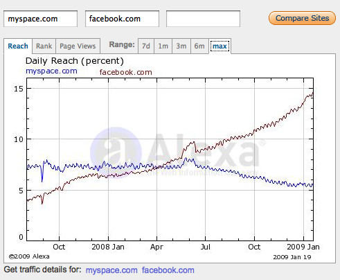 Alexa Daily Reach Percentage for Facebook and MySpace